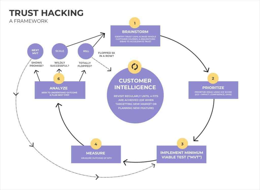 Trust hacking process and framework