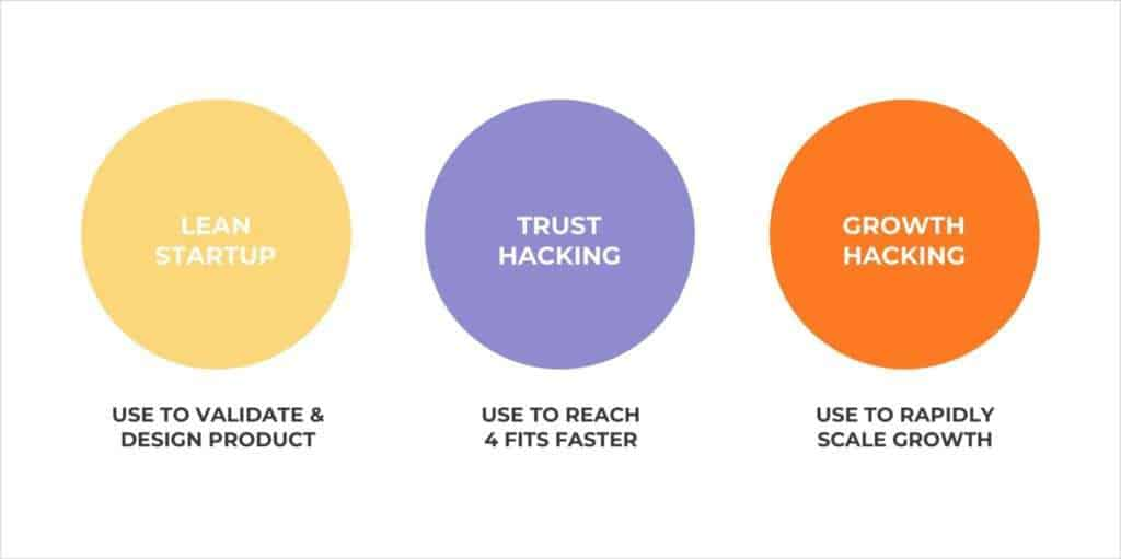 Trust hacking is different than other frameworks